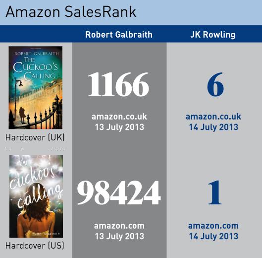 Der Amazon SalesRank von Cuckoo's Calling steigt sprunghaft an